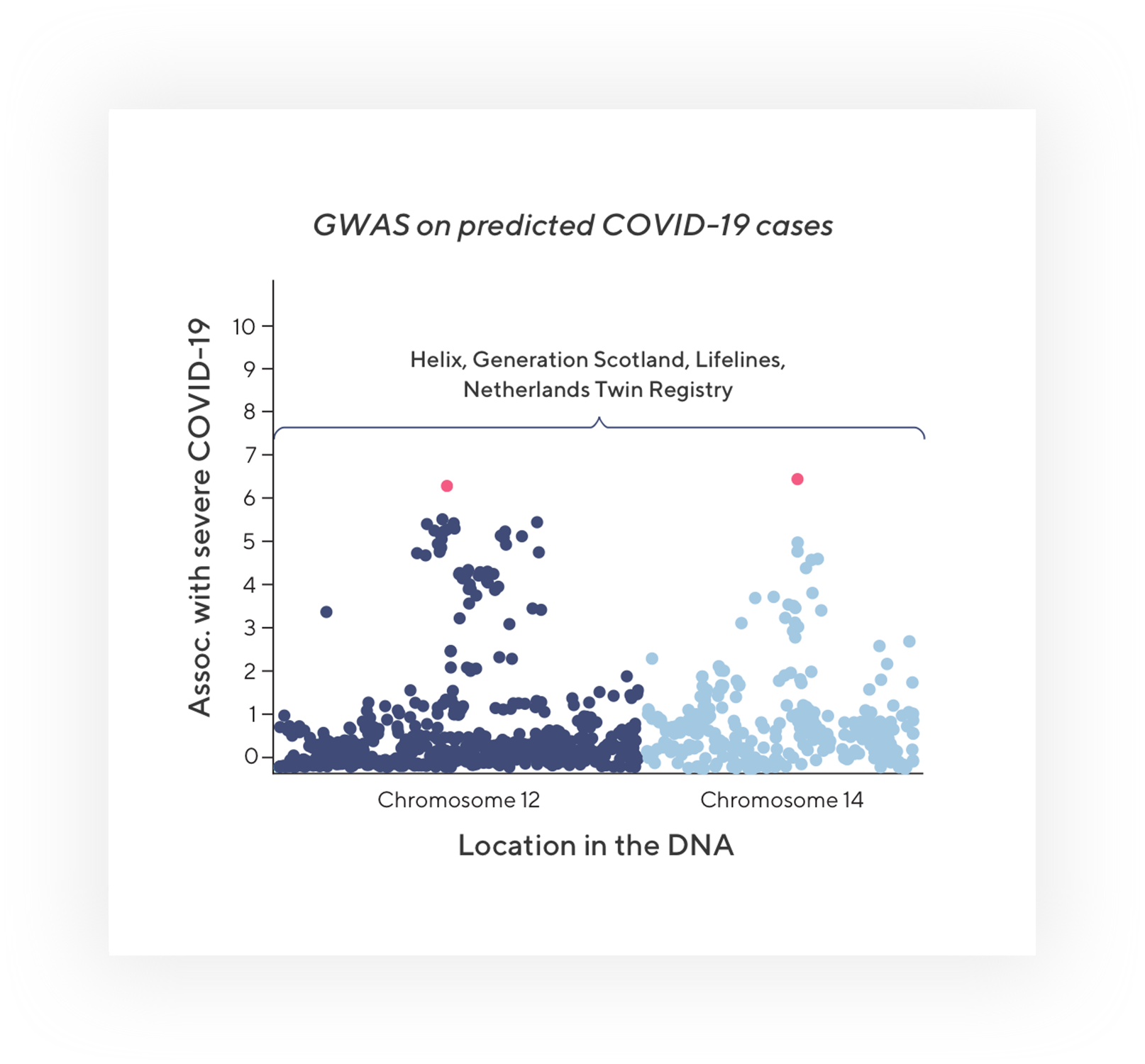 Manhattan plot showing two locations in DNA that trend towards significant associations with COVID-19