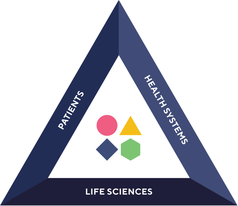 Hollow triangle with Helix logo in the center and each arm of the triangle having text that reads Patients, Health Systems, and Life Sciences to show the different partners Helix supports.
