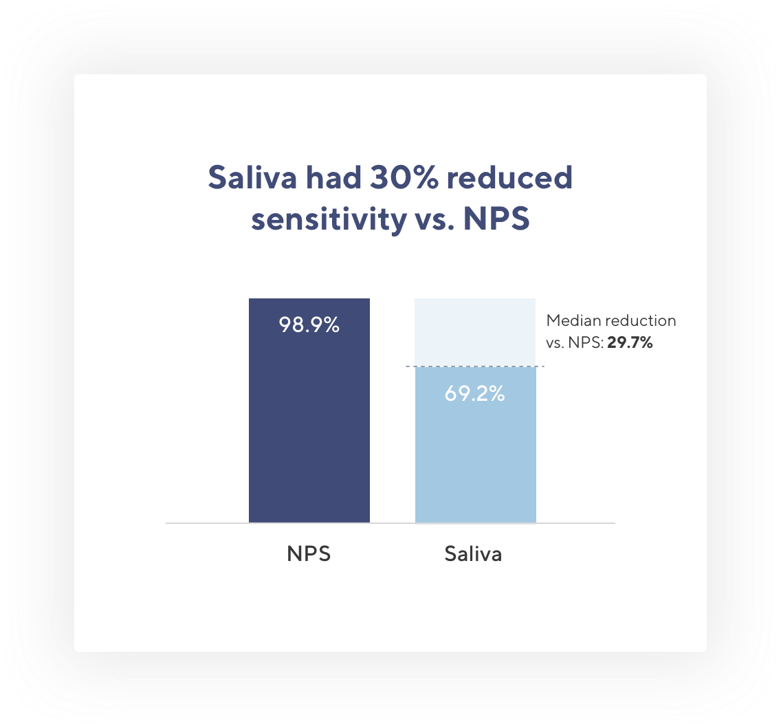 Bar graph showing a nearly 30% decrease in sensitivity for saliva testing compared to nasopharyngeal testing