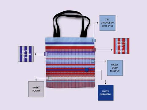 Customize your tote by selecting a color to represent each of the four DNA bases. Patterns made from those colors represent your unique genetics.