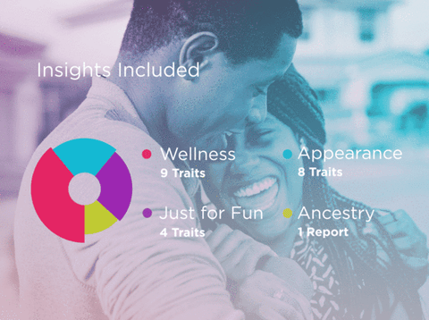 22 traits are included for you and your partner to explore. Gain insight into your DNA and ways it could possibly impact your family. Discover the brighter side of genetics today!