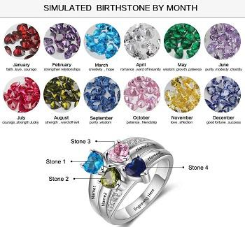 What Birthstones Do You Put Into A Mother's Ring?
