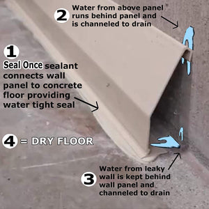 25 Ft - Complete Basement Waterproofing System. Includes, baseboard channel gutter panels, sump pump & basin, floor adhesive, caulk gun and all accessories. DIY System