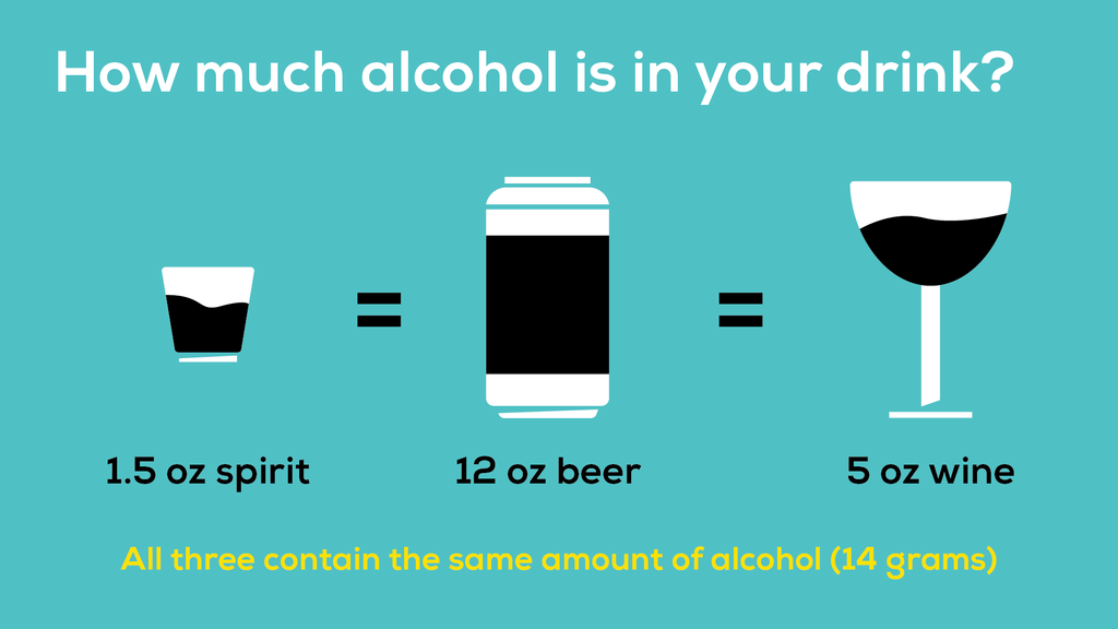 A 1.5 oz shot of liquor, a 12 oz beer, and a 5 oz glass of wine all have the same amount of alcohol (14 grams).