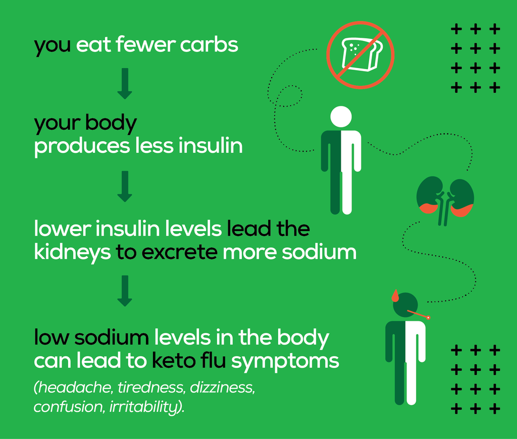 Graphic showing the process where eating fewer carbs leads to increased sodium excretion, which leads to keto flu-like symptoms.