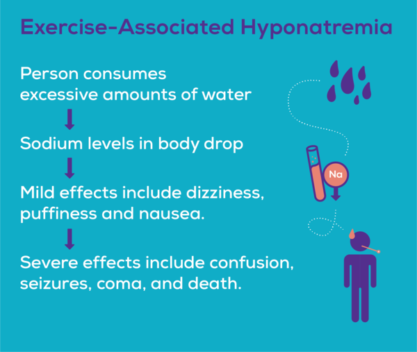 Hyponatremia can occur when a person consumes too much water, causingn their sodium levels to drop. Early side effects include dizziness, nausea, and confusion.
