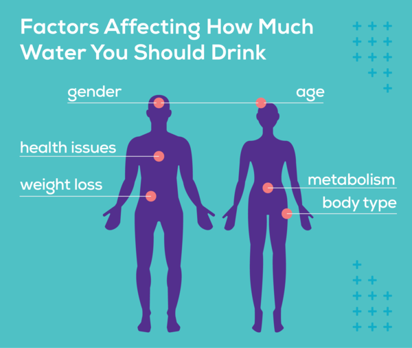 Your gender, age, metabolism, body type, existing health issues, and whether or not you are losing weight all affect how much water you should drink per day.