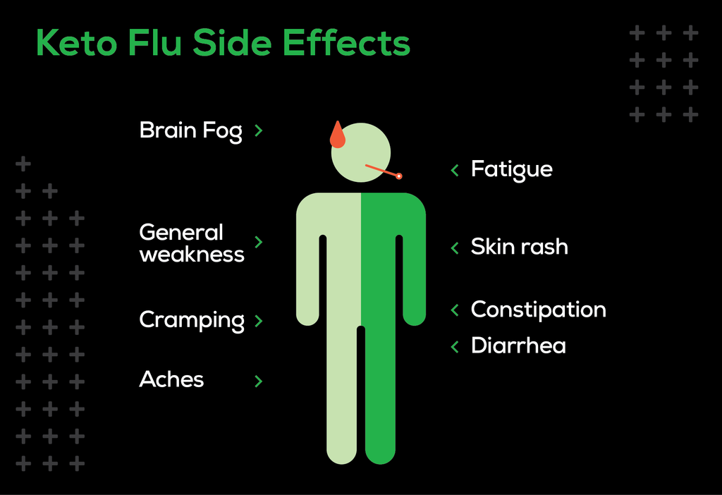 Graphic showing the symptoms associated with Keto flu, which includes brain fog, fatigue, weakness, diarrhea and more.