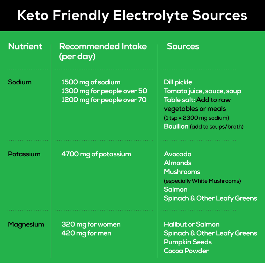 A chart showing keto-friendly ways to get sodium, potassium and magnesium.