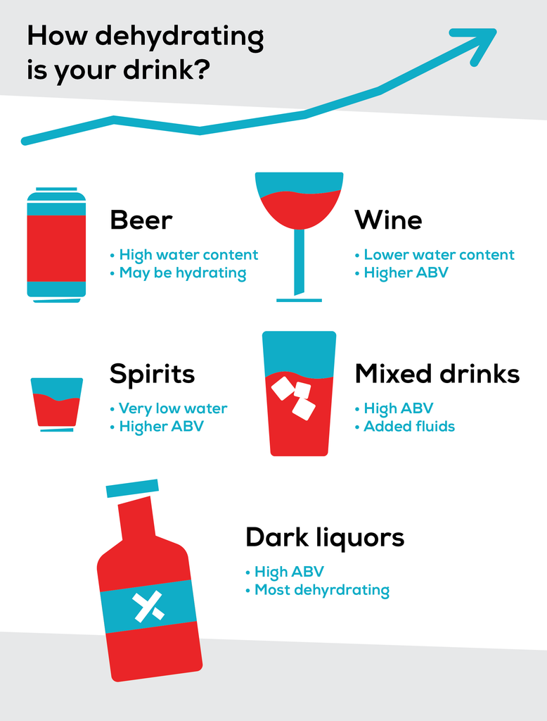 Which alcohol is the most dehydrating? Dark liquors with high ABV percentages tend to be the worst.
