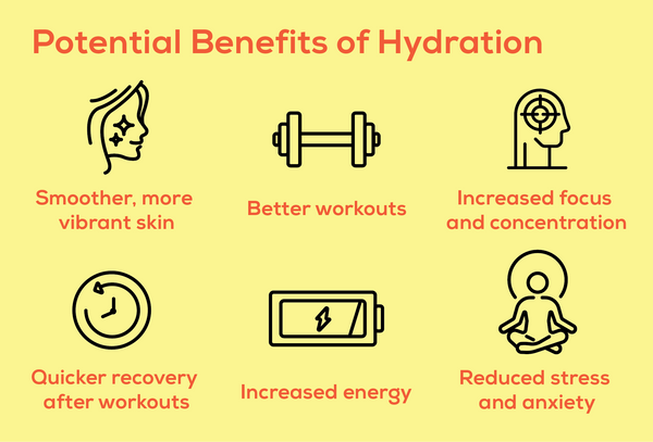 Proper hydration can be helpful for smoother skin, better strength and performance, increased focus and attention, faster workout recovery, increased energy, and reduced stress and anxiety.
