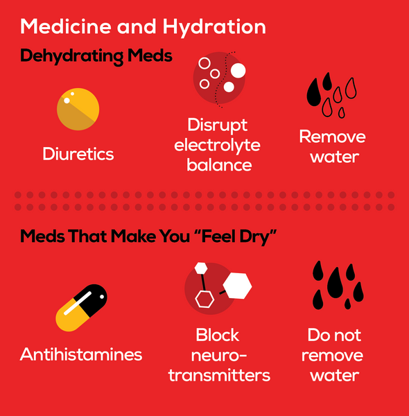 Diuretics remove water from the body, and therefore dehydrate you. Antihistamines may make you feel dried out, but do not actually dehydrate your body.