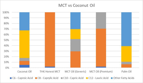 MCT vs Coconut Oil