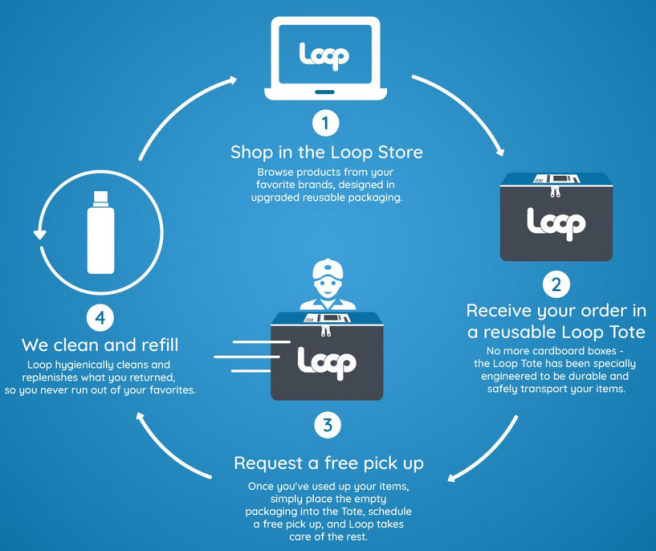 Loop: The grocery delivery service of the future | uk.buymeonce.com