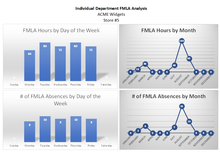 FMLA Metrics Training