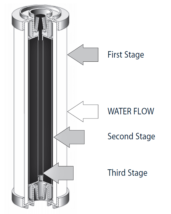 how do water filters work diagram what is a ceramic filter and how does it work      fresh water systems  what is a ceramic filter and how does