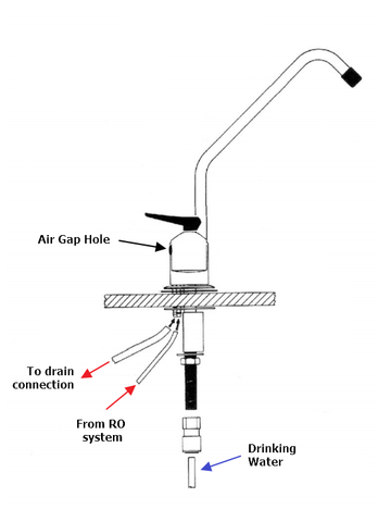 Why an Air Gap Leaks and How to Fix It – Fresh Water Systems