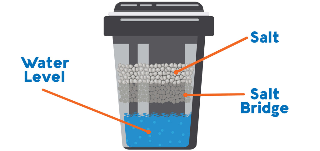water softener salt bridge diagram