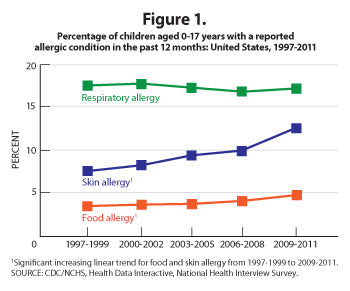 Graph of Children with Food Allergies