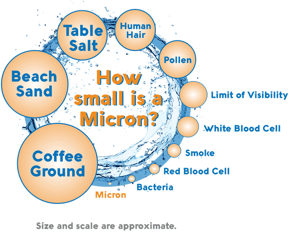 how small is a micron?