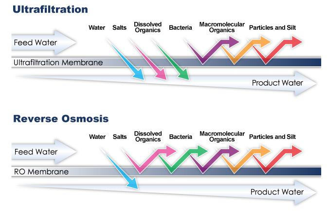 reverse osmosis vs. ultrafiltration