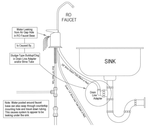 Air Gap Sink Diagram