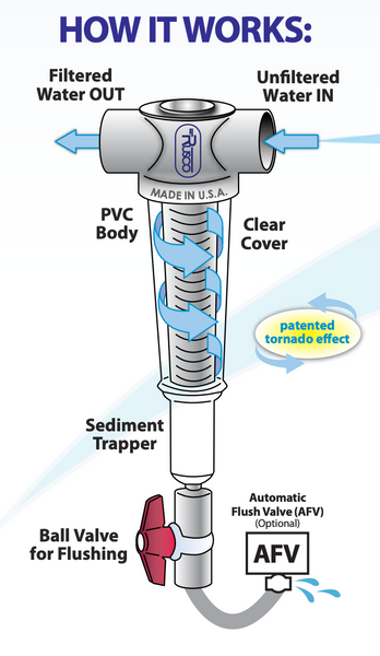 What Is A Rusco Spin Down Filter And How Does It Work Fresh Water Systems