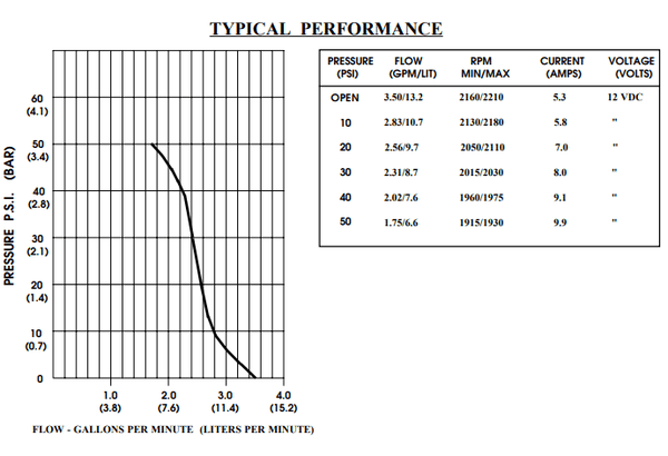 demand pump pressure curve