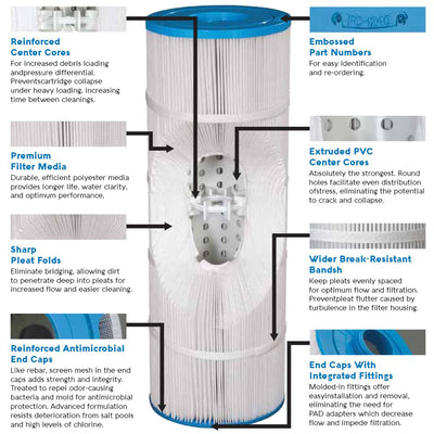 Filbur FC-3431 Pool Filter Cartridge for Pentair Clean & Clear Plus 320