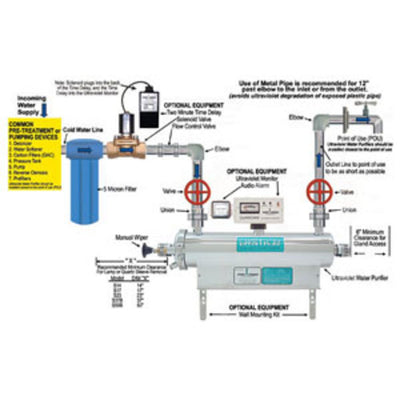 Sanitron S10,000C, 166 gpm, Ultraviolet Water Purifier