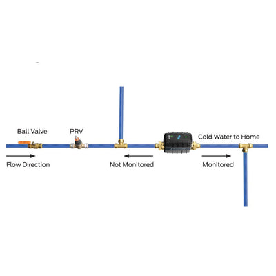 StreamLabs® Wireless Control Monitor and Shut Off Valve