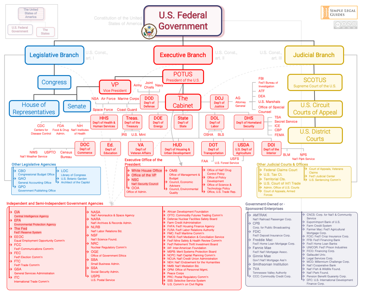 U.S. Federal Government Org Chart