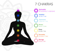 Chakra Necklace - Spirituality / in stock