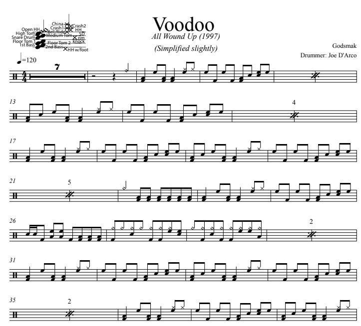Voodoo - Godsmack - Simplified Drum Transcription / Drum Sheet Music - DrumSetSheetMusic.com