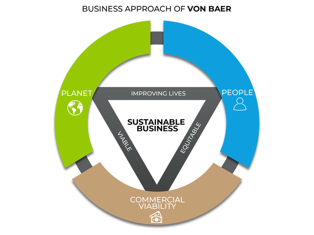 Von-Baer-Sustainable-Business.png