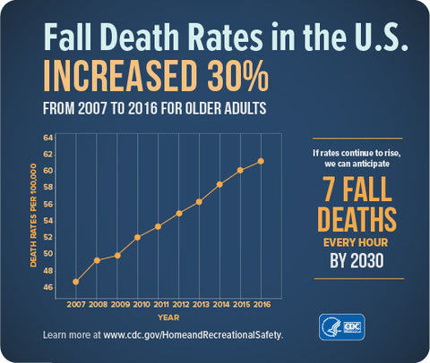 fall death rates-CDC-fall prevention