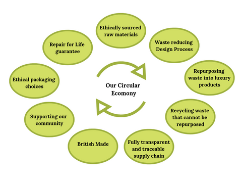 Sustainable Circular Economy
