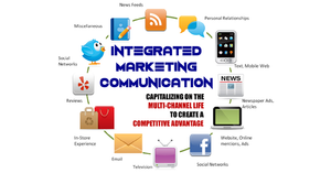 Integrated marketing communications assessment