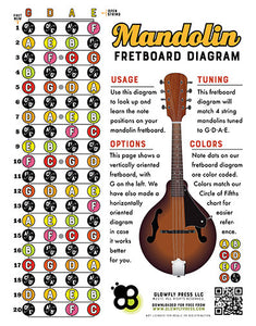 Mandolin Fretboard Diagram - Portrait