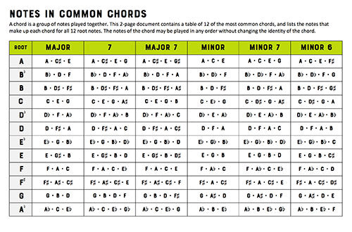 Notes in Chords eBook