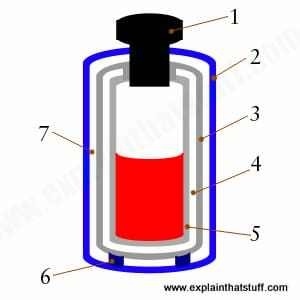 Diagram showing how the parts of a vacuum flask keep it either hot or cold