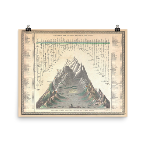 1850 Chart of the World's Mountains & Rivers