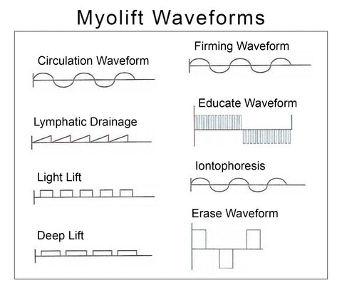 Waveforms used by 7ewellness myolift machines devices