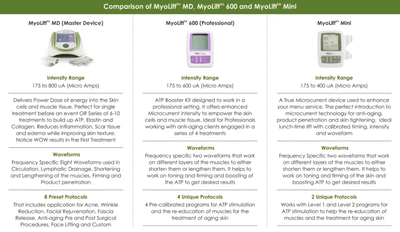 TRUE Microcurrent Machine Myolift™ MD Professional - 7E Wellness