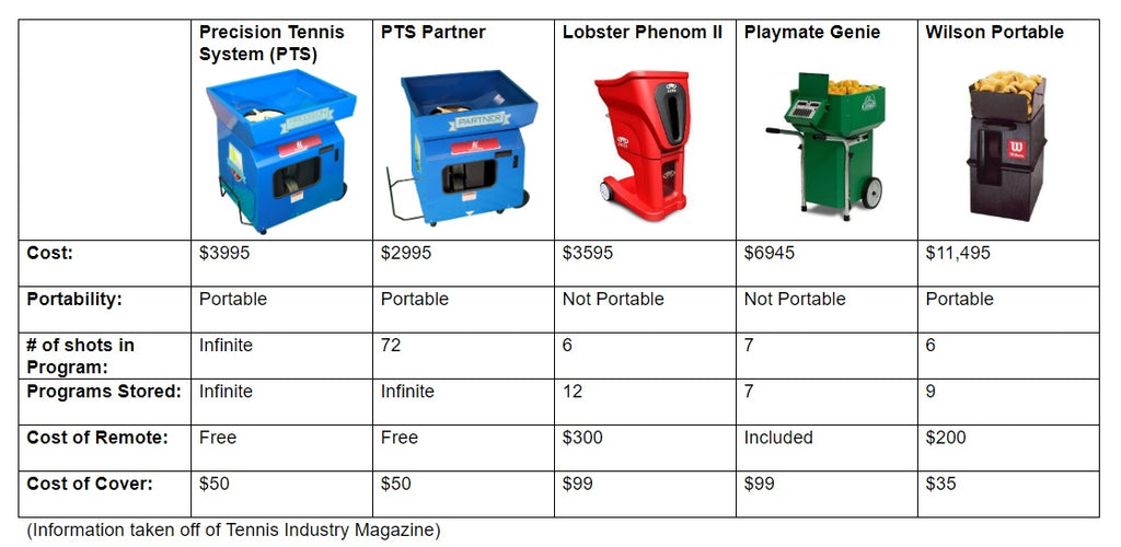 Match Mate Precision Tennis System PTS Partner Comparison Chart