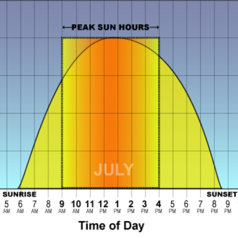 Peak sun-hours in July in Mississippi