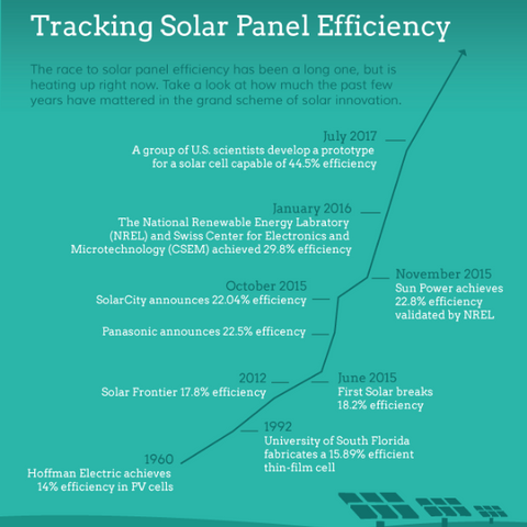SUAOKI SOLAR PANEL EFFICIENCY cells history
