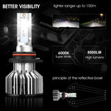 HB4 9006 Led Headlight Bulbs