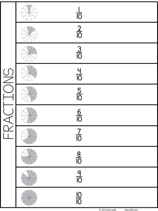 Fraction Decimal Percentage flip book - montessorikiwi
