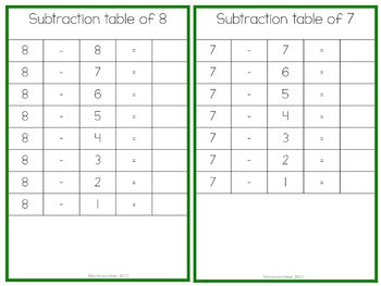 Subtraction Tables - montessorikiwi